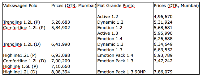 2011_Polo_Punto_Prices_Mumbai.png