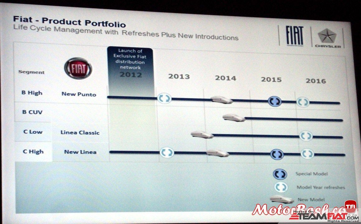 38213d1357883241-fiat-plans-india-fiat-upcoming-cars-india.jpg
