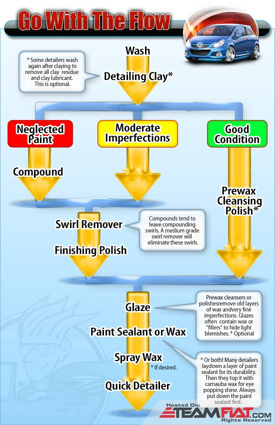 Car maintenance care - flowchart.jpg