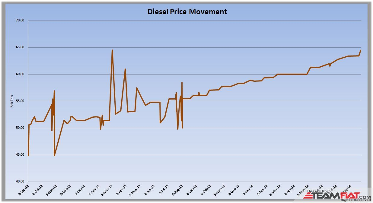Diesel Price Movement.JPG
