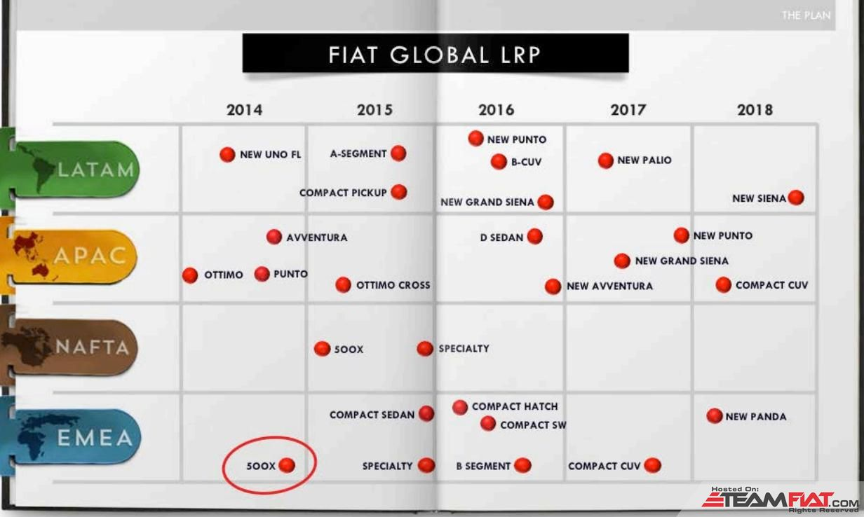 Fiat-Global-product-plan-until-2018.jpg