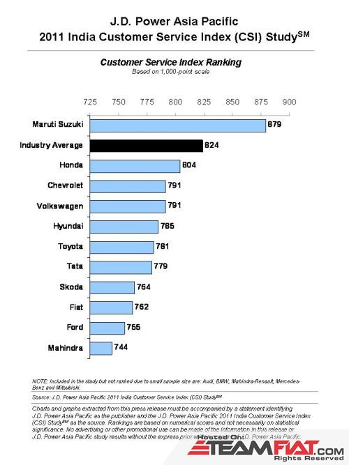 jd power customer satisfaction index 2011.jpg