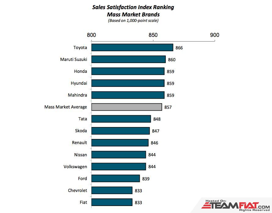 JD-Power-Sales-Satisfaction-Index-Ranking-2014-India.jpg