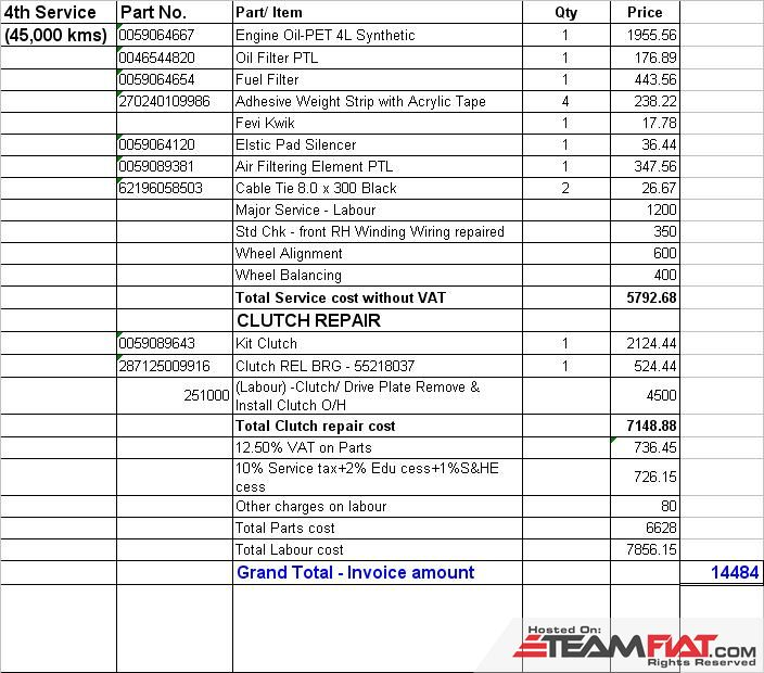 Linea 4th Service Invoice details.JPG