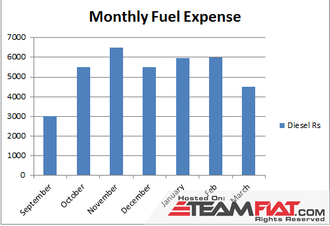 Monthly fuel expense.png