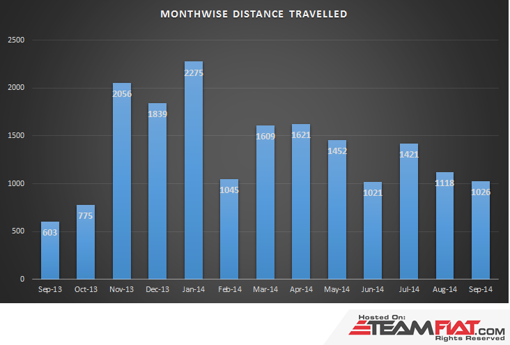 MonthwiseDistanceTravelled.png
