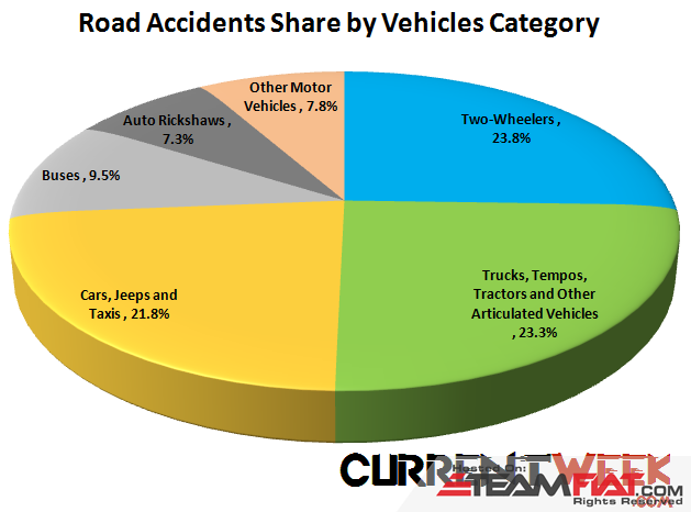 road-accidents-share-by-vehicles-category-type-in-india.png
