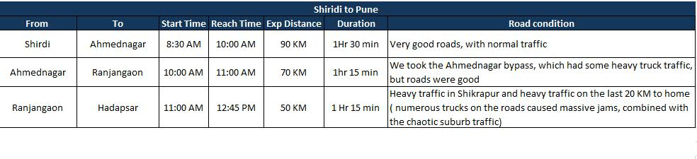 Shirdi to Pune.jpg