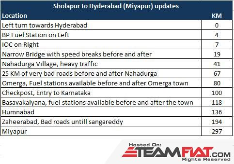 Sholapur to Hyderabad Route.jpg