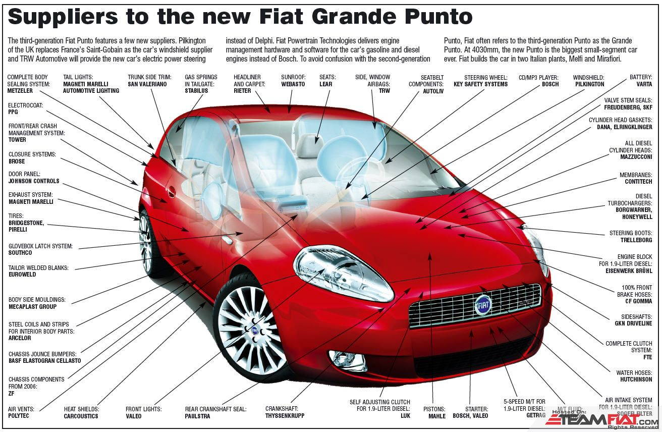 Suppliers_Fiat_Punto_Raghu.jpg